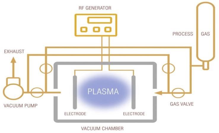 Vaccum Plasma Photo